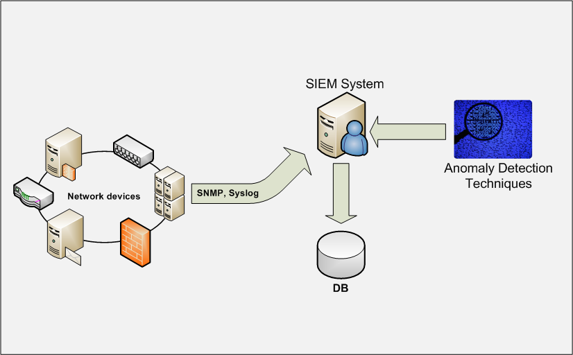 How To Effectively Deploy A SIEM System | SIEM As A Service